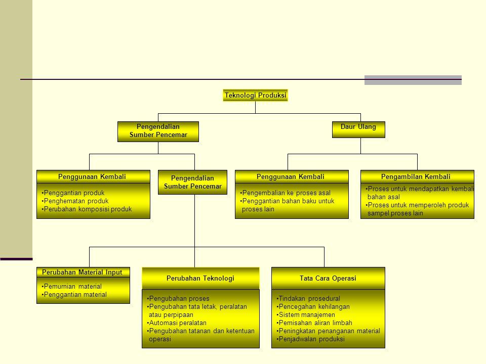 Teknologi Produksi Daur Ulang Penggunaan Kembali Pengembalian ke proses asal Penggantian bahan baku untuk proses lain Pengendalian Sumber Pencemar Pen