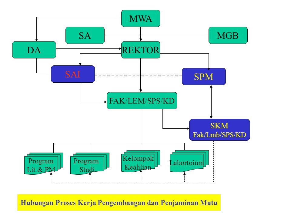 MWA MGBSA REKTOR FAK/LEM/SPS/KD DA SAI SPM SKM Fak/Lmb/SPS/KD Program Lit & PM Kelompok Keahlian Labortoium Program Studi Hubungan Proses Kerja Pengem