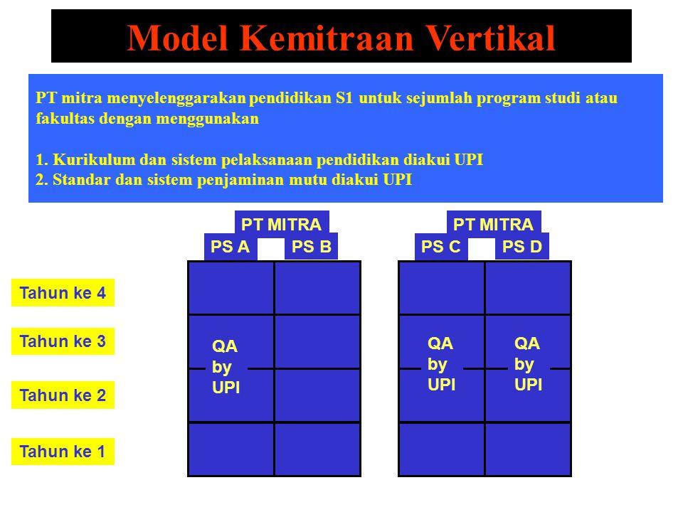 Tahun ke 4 Tahun ke 3 Tahun ke 2 Tahun ke 1 Model Kemitraan Vertikal PT mitra menyelenggarakan pendidikan S1 untuk sejumlah program studi atau fakulta