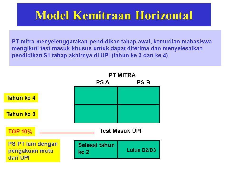 Model Kemitraan Horizontal PT mitra menyelenggarakan pendidikan tahap awal, kemudian mahasiswa mengikuti test masuk khusus untuk dapat diterima dan me