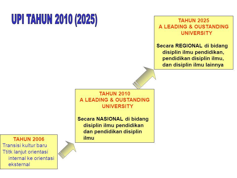 TAHUN 2006 Transisi kultur baru Ttitk lanjut orientasi internal ke orientasi eksternal TAHUN 2010 A LEADING & OUSTANDING UNIVERSITY Secara NASIONAL di