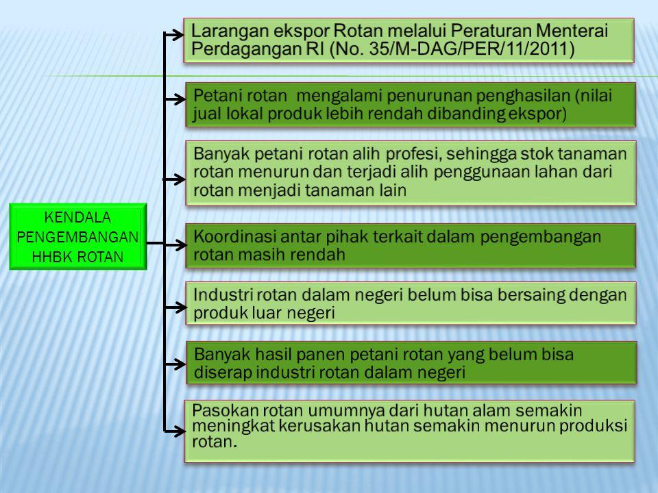 7 1.Dampak Pengaturan Tata Niaga Perdagangan Rotan 2.Industri Hijau Pengolahan Rotan Ramah Lingkungan
