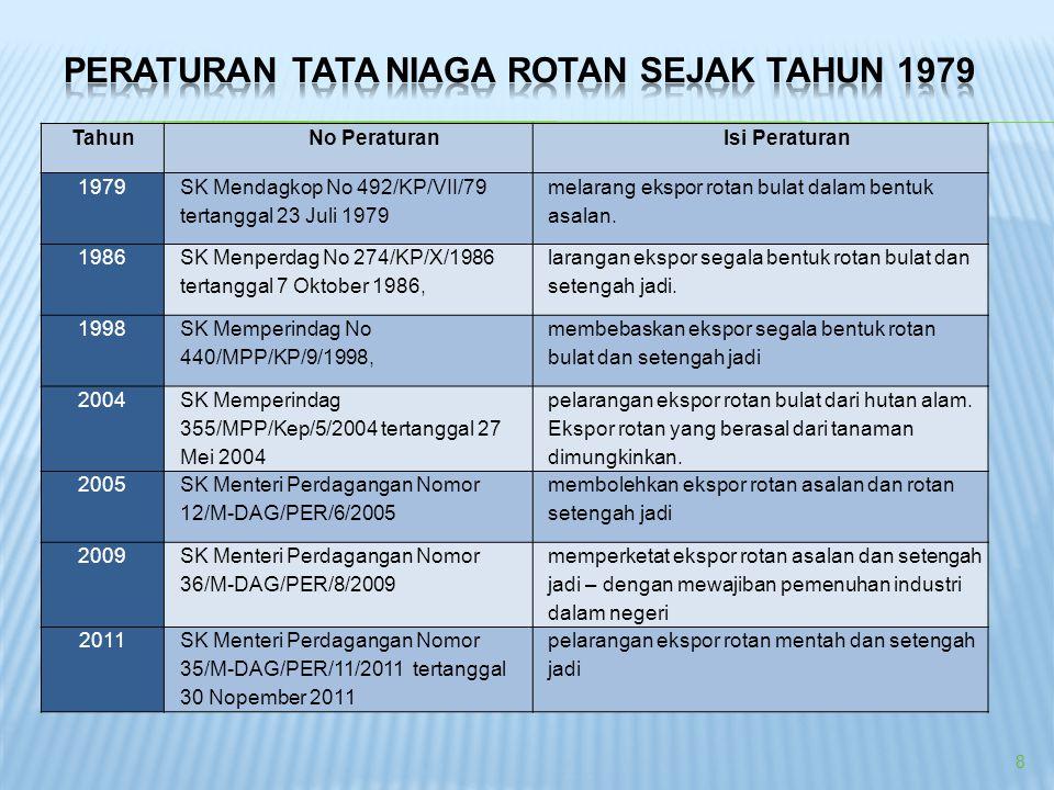 8 TahunNo PeraturanIsi Peraturan 1979 SK Mendagkop No 492/KP/VII/79 tertanggal 23 Juli 1979 melarang ekspor rotan bulat dalam bentuk asalan. 1986 SK M