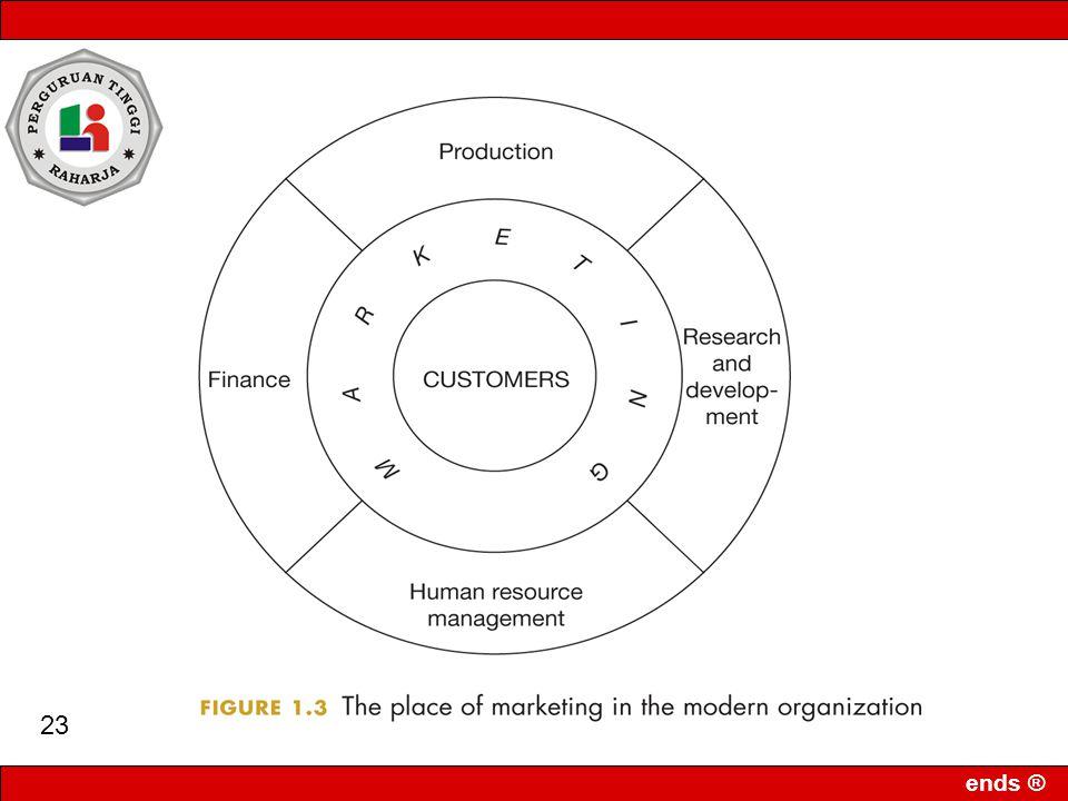 ends ® 22 1.Menetapkan target market (Pasar Sasaran) 2.Mengerti dan memenuhi kebutuhan pelanggan 3.Menjalankan pemasaran secara terintegrasi 4.Menciptakan kepuasan pelanggan Target Market ----------------- Titik Awal Kepuasan Pelanggan ------------------ Hasil Firm Earning Pemasaran Terintegrasi ----------------- Sarana Kebutuhan Pelanggan ------------------ Fokus PEMASARAN Konsep Pemasaran (Modern)