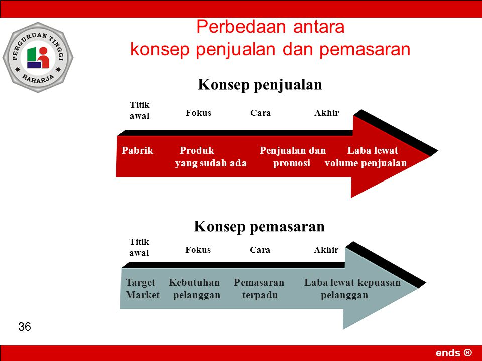 ends ® 35 Konsep Pemasaran Berwawasan Masyarakat (Sosial) The social Marketing concept holds that the organization's task is to determine the needs, w
