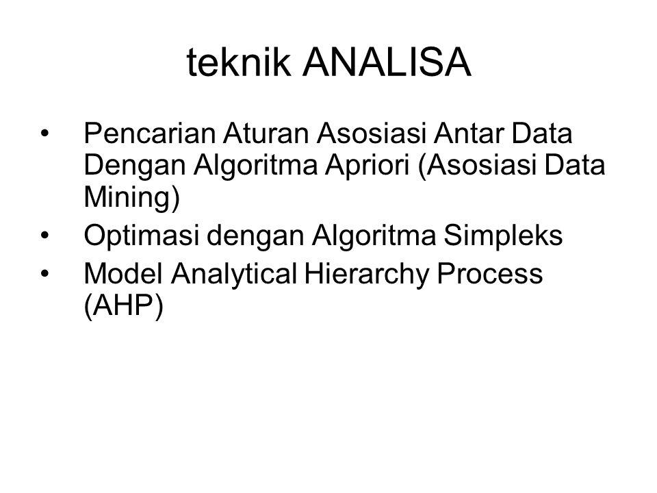 teknik ANALISA Pencarian Aturan Asosiasi Antar Data Dengan Algoritma Apriori (Asosiasi Data Mining) Optimasi dengan Algoritma Simpleks Model Analytica
