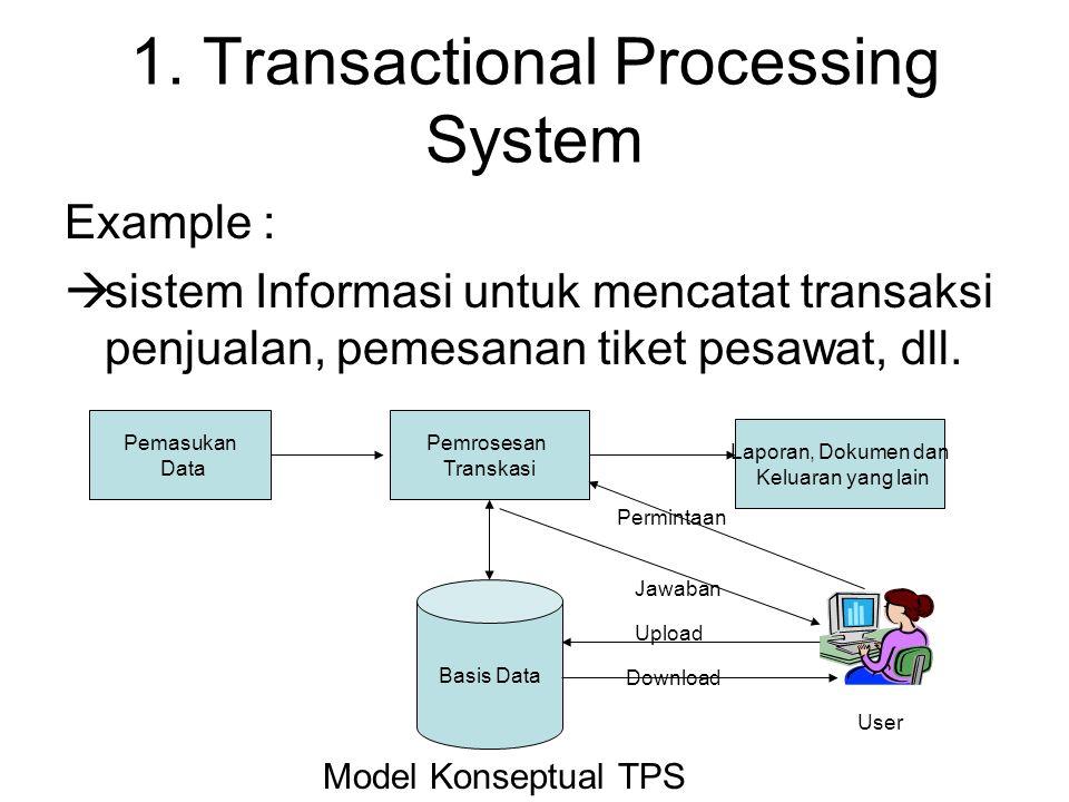 1. Transactional Processing System Example :  sistem Informasi untuk mencatat transaksi penjualan, pemesanan tiket pesawat, dll. Pemasukan Data Pemro