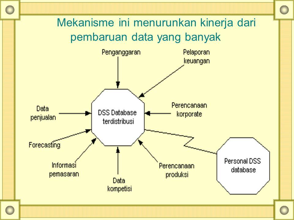 Mekanisme ini menurunkan kinerja dari pembaruan data yang banyak