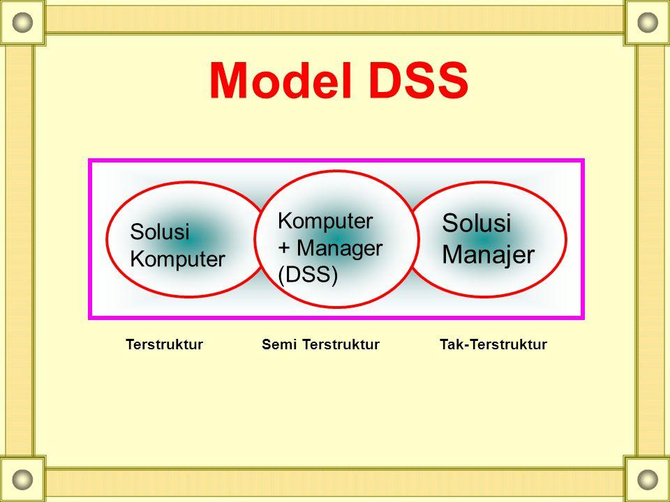 Solusi Komputer + Manager (DSS) Solusi Manajer Terstruktur Semi Terstruktur Tak-Terstruktur Model DSS
