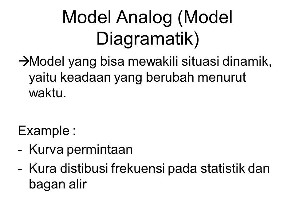Model Analog (Model Diagramatik)  Model yang bisa mewakili situasi dinamik, yaitu keadaan yang berubah menurut waktu. Example : -Kurva permintaan -Ku