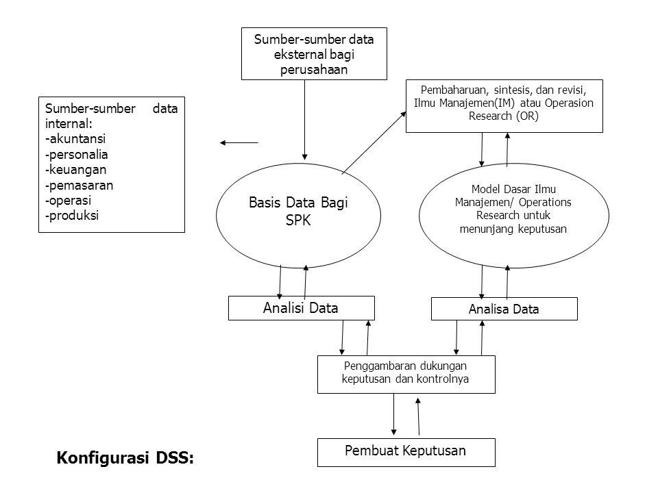 Sumber-sumber data internal: -akuntansi - personalia - keuangan - pemasaran - operasi - produksi Sumber-sumber data eksternal bagi perusahaan Pembahar