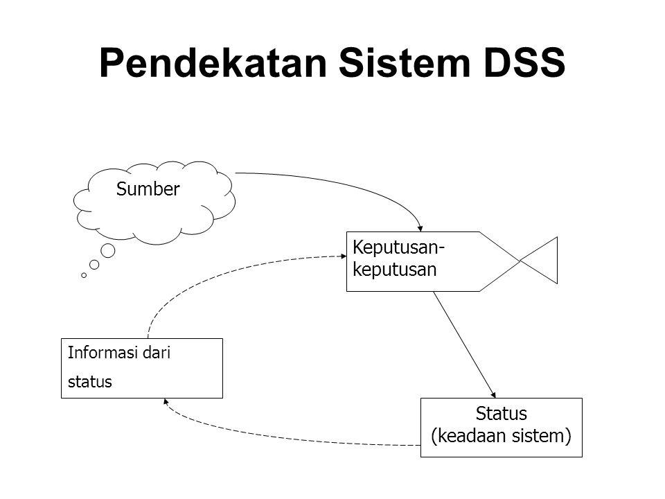Pendekatan Sistem DSS Sumber Keputusan- keputusan Status (keadaan sistem) Informasi dari status