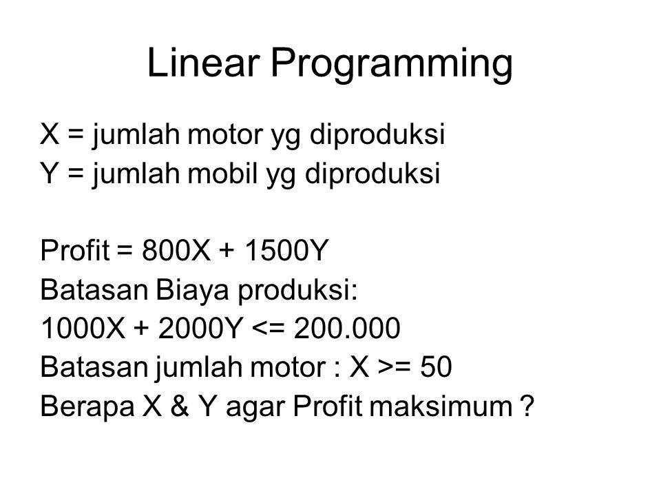 Linear Programming X = jumlah motor yg diproduksi Y = jumlah mobil yg diproduksi Profit = 800X + 1500Y Batasan Biaya produksi: 1000X + 2000Y <= 200.00