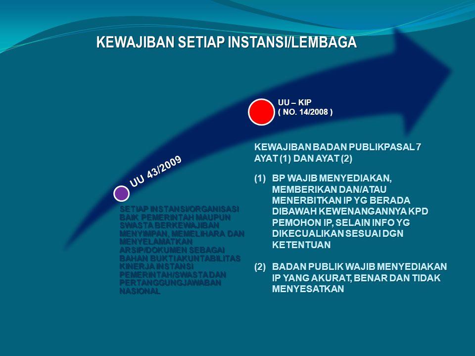 PEMBENTUKAN KOMISI INFORMASI PROVINSI Sudah Terbentuk 1.