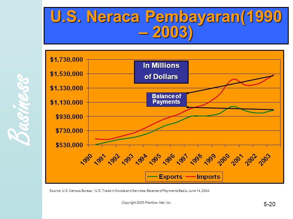 "Business Copyright 2005 Prentice- Hall, Inc. 5-20 U.S. Neraca Pembayaran(1990 – 2003) Source: U.S. Census Bureau, ""U.S. Trade in Goods and Services- B"