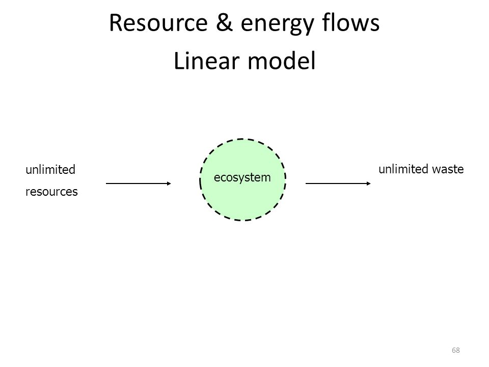 Resource & energy flows Linear model unlimited resources unlimited waste ecosystem 68