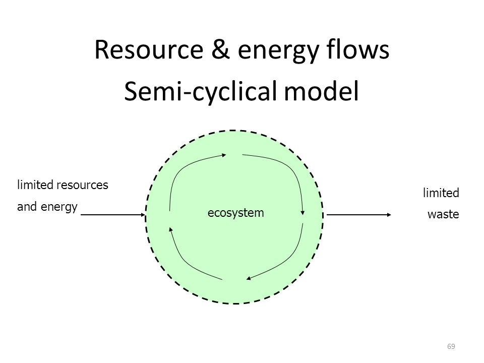 Resource & energy flows Semi-cyclical model limited resources and energy limited waste ecosystem 69