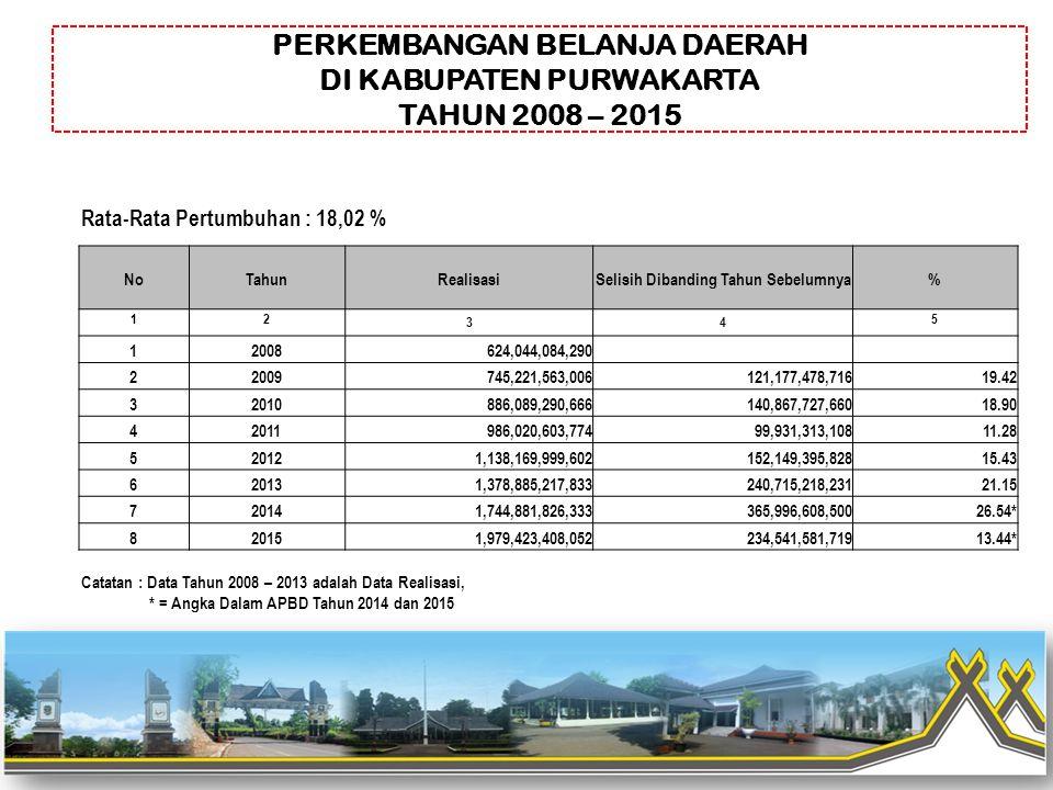 Catatan : Data Tahun 2008 – 2013 adalah Data Realisasi, * = Angka Dalam APBD Tahun 2014 dan 2015 Rata-Rata Pertumbuhan : 18,02 % NoTahunRealisasiSelis