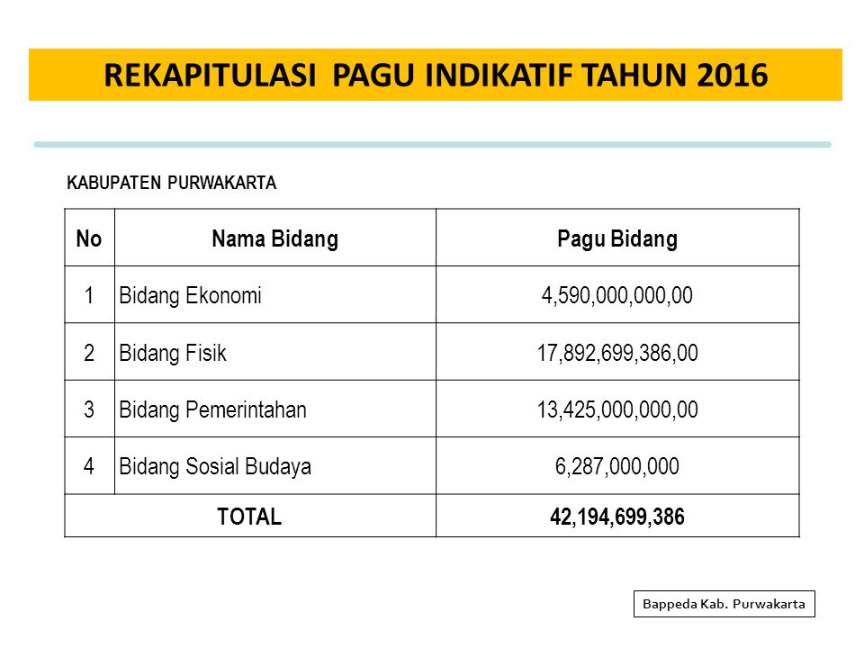 REKAPITULASI PAGU INDIKATIF TAHUN 2016 Bappeda Kab. Purwakarta NoNama BidangPagu Bidang 1Bidang Ekonomi4,590,000,000,00 2Bidang Fisik17,892,699,386,00
