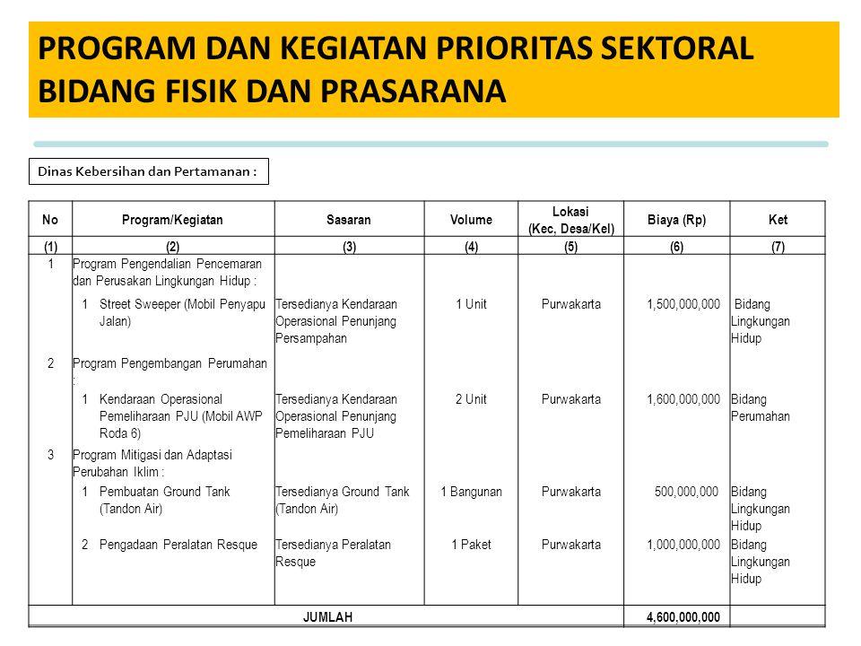 PROGRAM DAN KEGIATAN PRIORITAS SEKTORAL BIDANG FISIK DAN PRASARANA Dinas Kebersihan dan Pertamanan : NoProgram/KegiatanSasaranVolume Lokasi (Kec, Desa