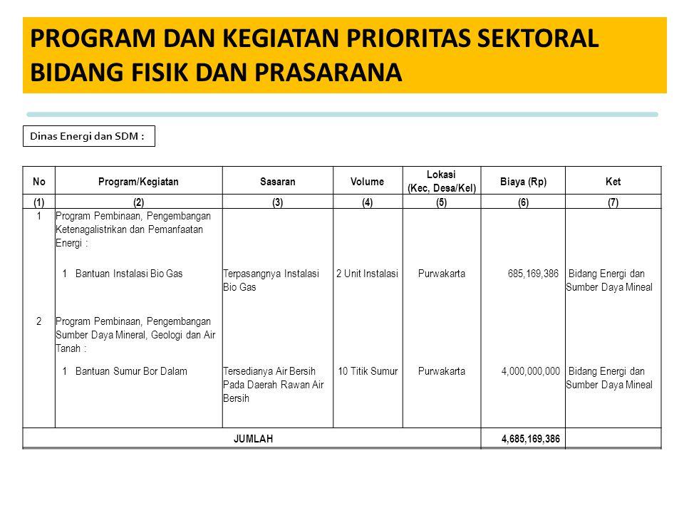 PROGRAM DAN KEGIATAN PRIORITAS SEKTORAL BIDANG FISIK DAN PRASARANA Dinas Energi dan SDM : NoProgram/KegiatanSasaranVolume Lokasi (Kec, Desa/Kel) Biaya