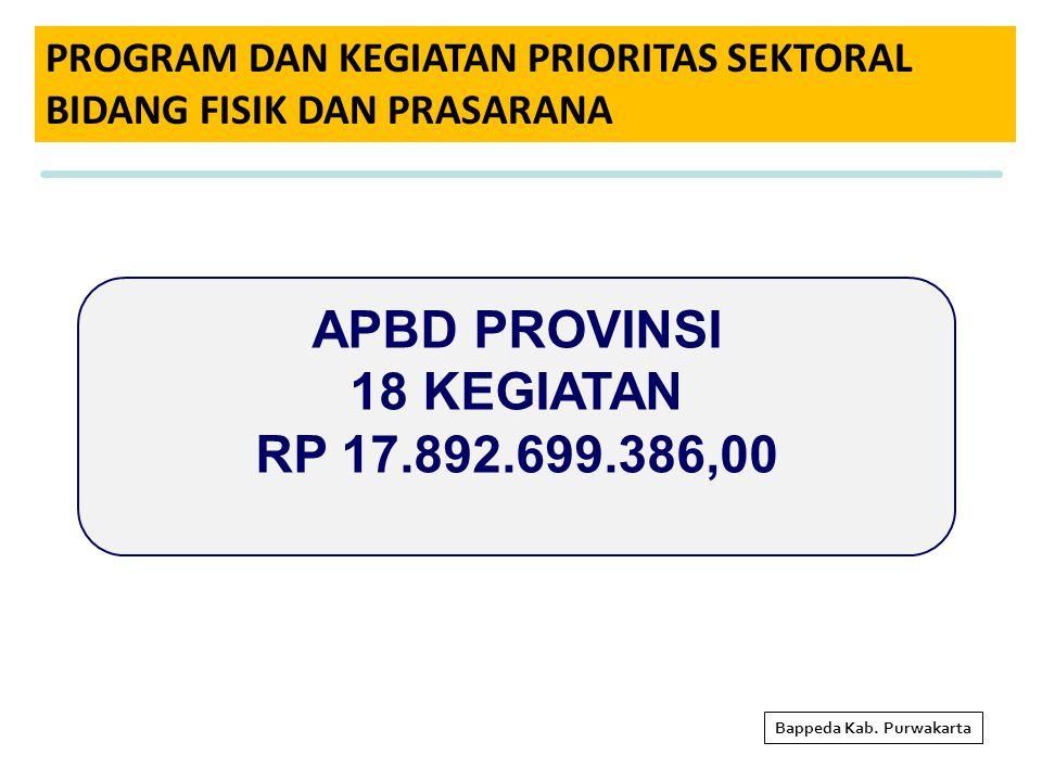 PROGRAM DAN KEGIATAN PRIORITAS SEKTORAL BIDANG FISIK DAN PRASARANA Bappeda Kab. Purwakarta APBD PROVINSI 18 KEGIATAN RP 17.892.699.386,00