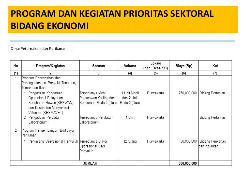 PROGRAM DAN KEGIATAN PRIORITAS SEKTORAL BIDANG EKONOMI DinasPeternakan dan Perikanan : NoProgram/KegiatanSasaranVolume Lokasi (Kec, Desa/Kel) Biaya (R