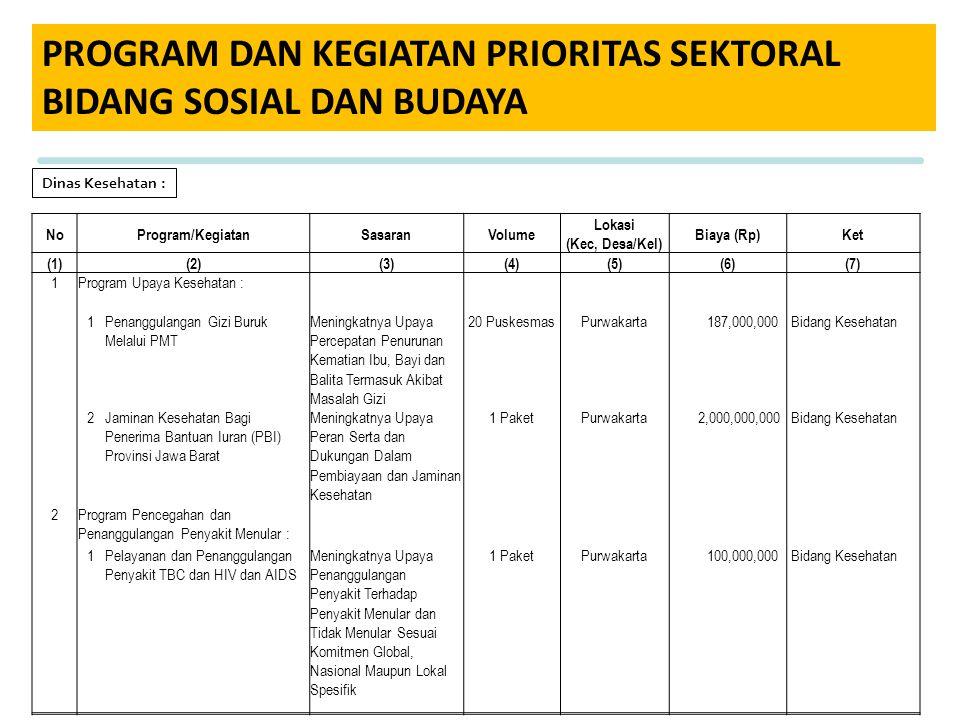 PROGRAM DAN KEGIATAN PRIORITAS SEKTORAL BIDANG SOSIAL DAN BUDAYA NoProgram/KegiatanSasaranVolume Lokasi (Kec, Desa/Kel) Biaya (Rp)Ket (1)(2)(3)(4)(5)(