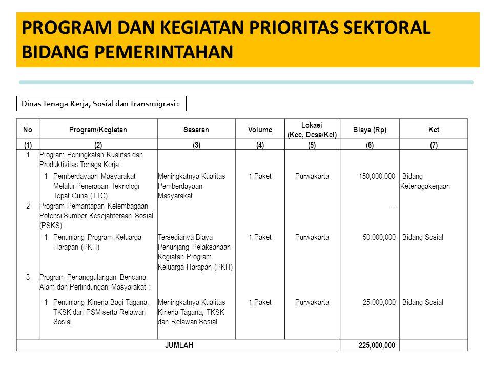 PROGRAM DAN KEGIATAN PRIORITAS SEKTORAL BIDANG PEMERINTAHAN NoProgram/KegiatanSasaranVolume Lokasi (Kec, Desa/Kel) Biaya (Rp)Ket (1)(2)(3)(4)(5)(6)(7)