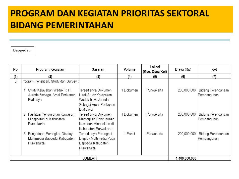 PROGRAM DAN KEGIATAN PRIORITAS SEKTORAL BIDANG PEMERINTAHAN Bappeda : NoProgram/KegiatanSasaranVolume Lokasi (Kec, Desa/Kel) Biaya (Rp)Ket (1)(2)(3)(4