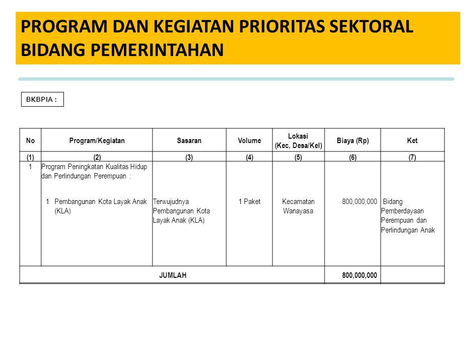 PROGRAM DAN KEGIATAN PRIORITAS SEKTORAL BIDANG PEMERINTAHAN BKBPIA : NoProgram/KegiatanSasaranVolume Lokasi (Kec, Desa/Kel) Biaya (Rp)Ket (1)(2)(3)(4)