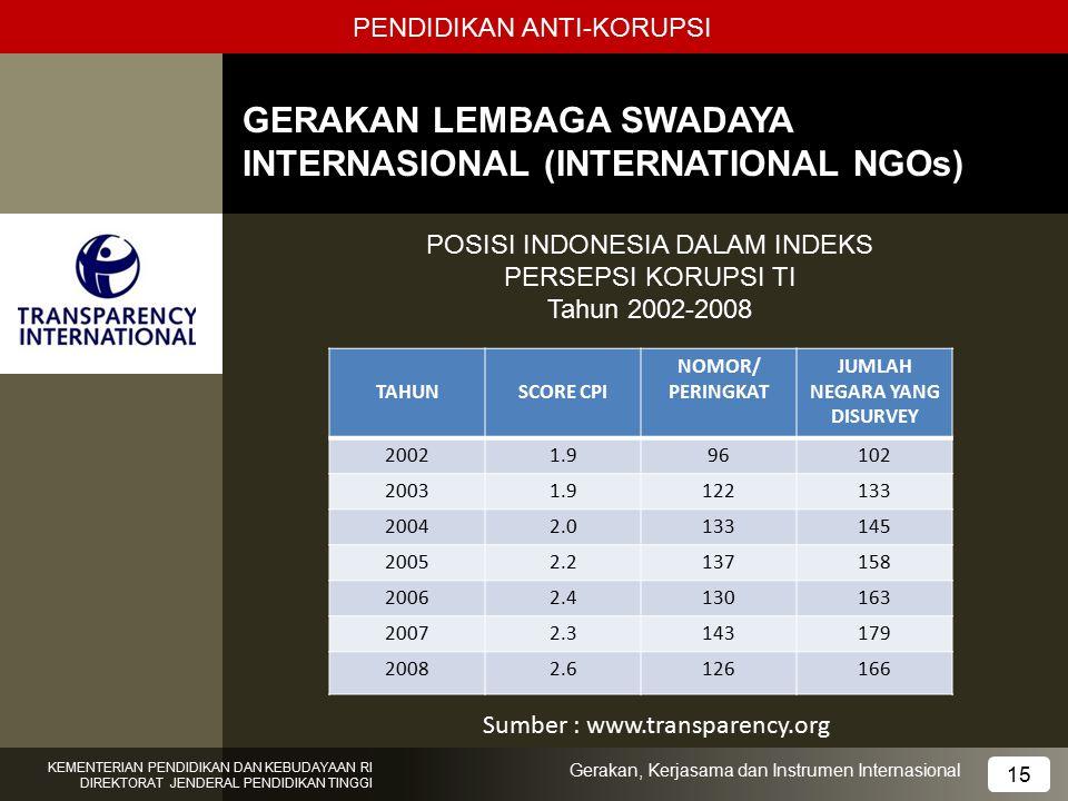 PENDIDIKAN ANTI-KORUPSI GERAKAN LEMBAGA SWADAYA INTERNASIONAL (INTERNATIONAL NGOs) 12 KEMENTERIAN PENDIDIKAN DAN KEBUDAYAAN RI DIREKTORAT JENDERAL PEN