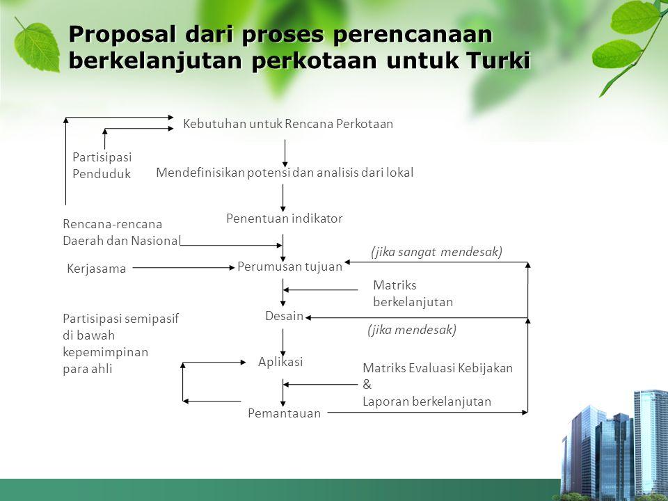 Proposal dari proses perencanaan berkelanjutan perkotaan untuk Turki Kebutuhan untuk Rencana Perkotaan Mendefinisikan potensi dan analisis dari lokal