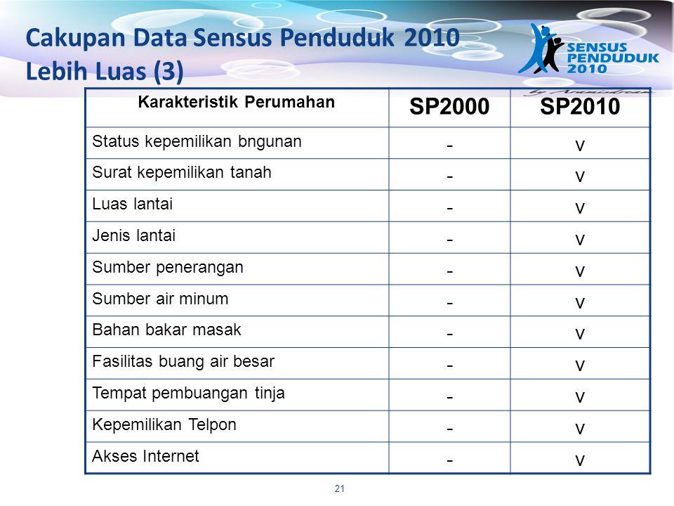 21 Karakteristik Perumahan SP2000SP2010 Status kepemilikan bngunan -v Surat kepemilikan tanah -v Luas lantai -v Jenis lantai -v Sumber penerangan -v S