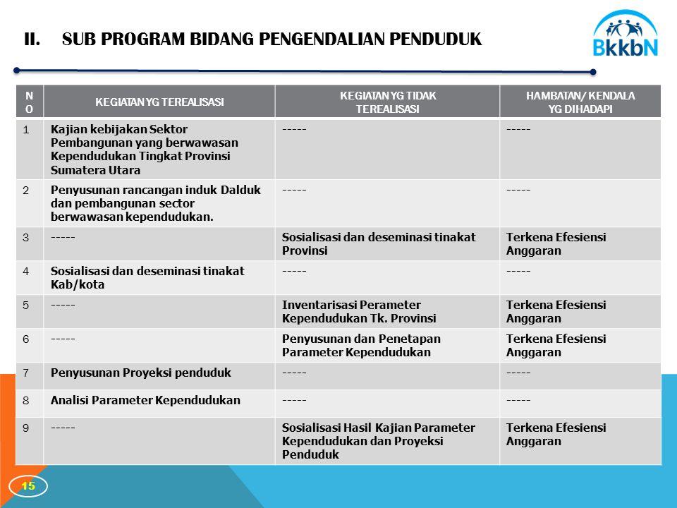 15 II.SUB PROGRAM BIDANG PENGENDALIAN PENDUDUK NONO KEGIATAN YG TEREALISASI KEGIATAN YG TIDAK TEREALISASI HAMBATAN/ KENDALA YG DIHADAPI 1 Kajian kebijakan Sektor Pembangunan yang berwawasan Kependudukan Tingkat Provinsi Sumatera Utara ----- 2 Penyusunan rancangan induk Dalduk dan pembangunan sector berwawasan kependudukan.