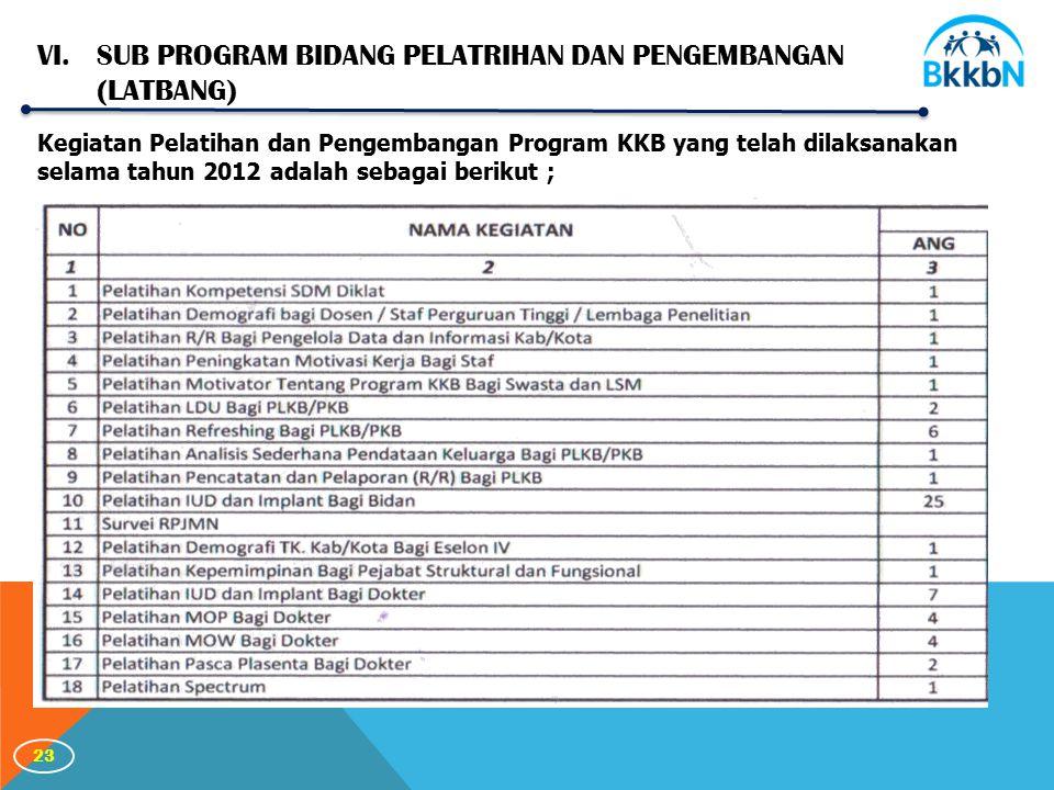 23 Kegiatan Pelatihan dan Pengembangan Program KKB yang telah dilaksanakan selama tahun 2012 adalah sebagai berikut ; VI.SUB PROGRAM BIDANG PELATRIHAN DAN PENGEMBANGAN (LATBANG)