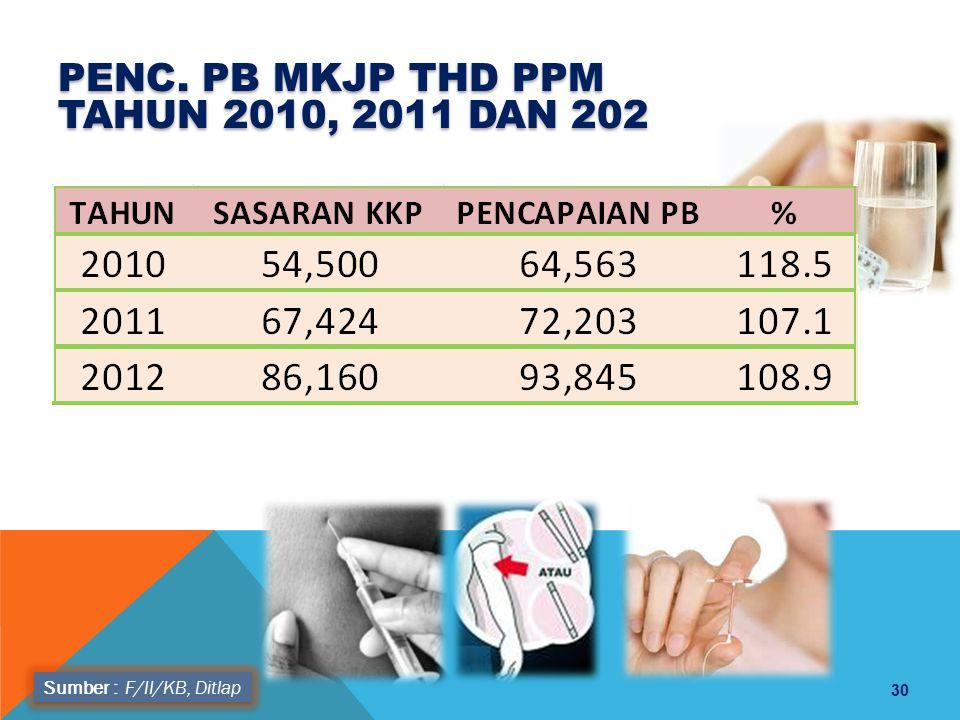 Sumber : F/II/KB, Ditlap PENC. PB MKJP THD PPM TAHUN 2010, 2011 DAN 202 30