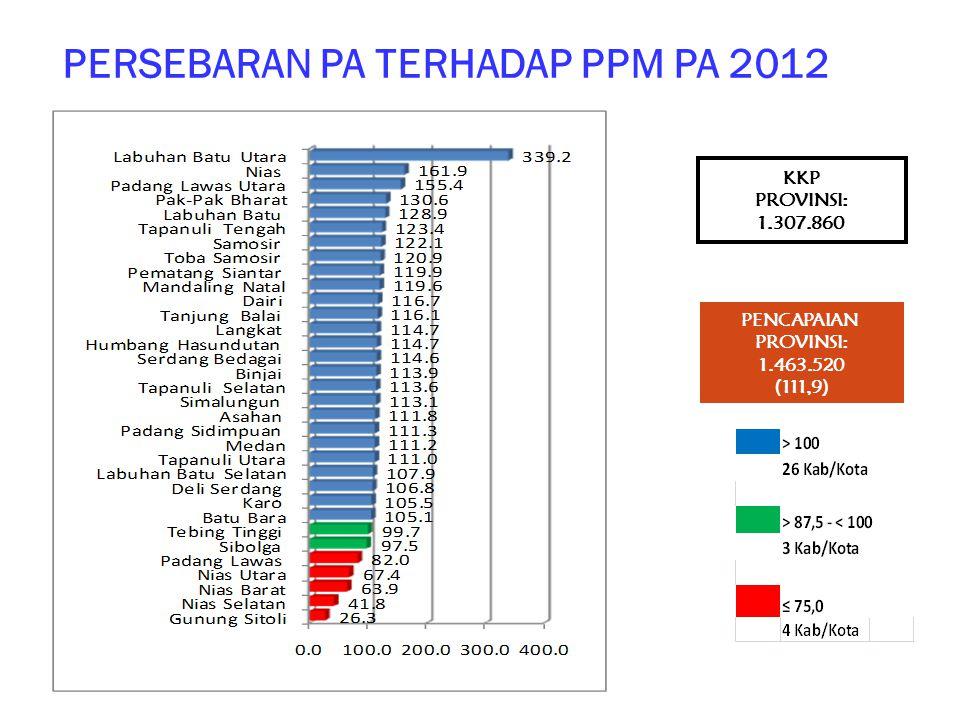 PERSEBARAN PA TERHADAP PPM PA 2012 KKP PROVINSI: 1.307.860 PENCAPAIAN PROVINSI: 1.463.520 (111,9)