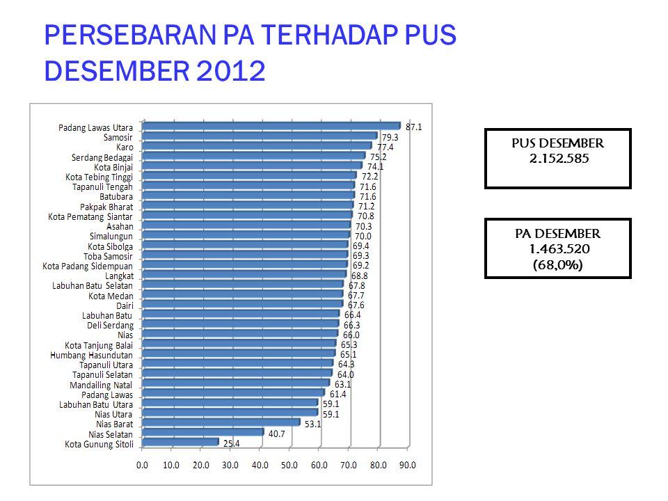 PERSEBARAN PA TERHADAP PUS DESEMBER 2012 PA DESEMBER 1.463.520 (68,0%) PUS DESEMBER 2.152.585