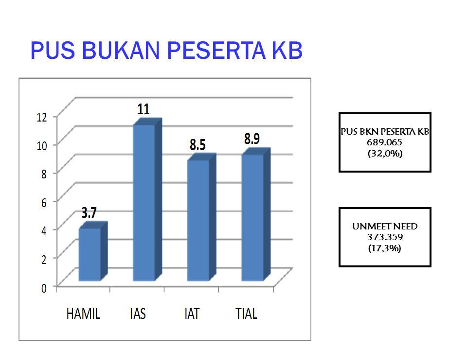 PUS BUKAN PESERTA KB PUS BKN PESERTA KB 689.065 (32,0%) UNMEET NEED 373.359 (17,3%)