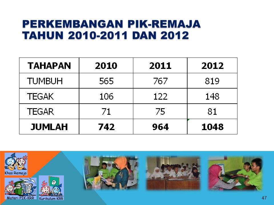 47 PERKEMBANGAN PIK-REMAJA TAHUN 2010-2011 DAN 2012