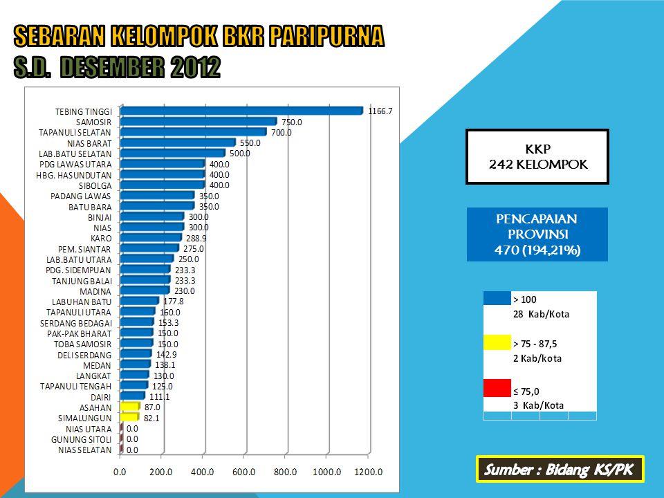 PENCAPAIAN PROVINSI 470 (194,21%) KKP 242 KELOMPOK