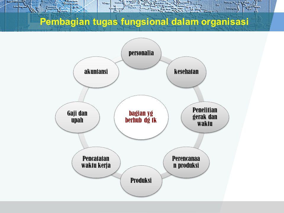 Pembagian tugas fungsional dalam organisasi bagian yg berhub dg tk personaliakesehatan Penelitian gerak dan waktu Perencanaa n produksi Produksi Penca
