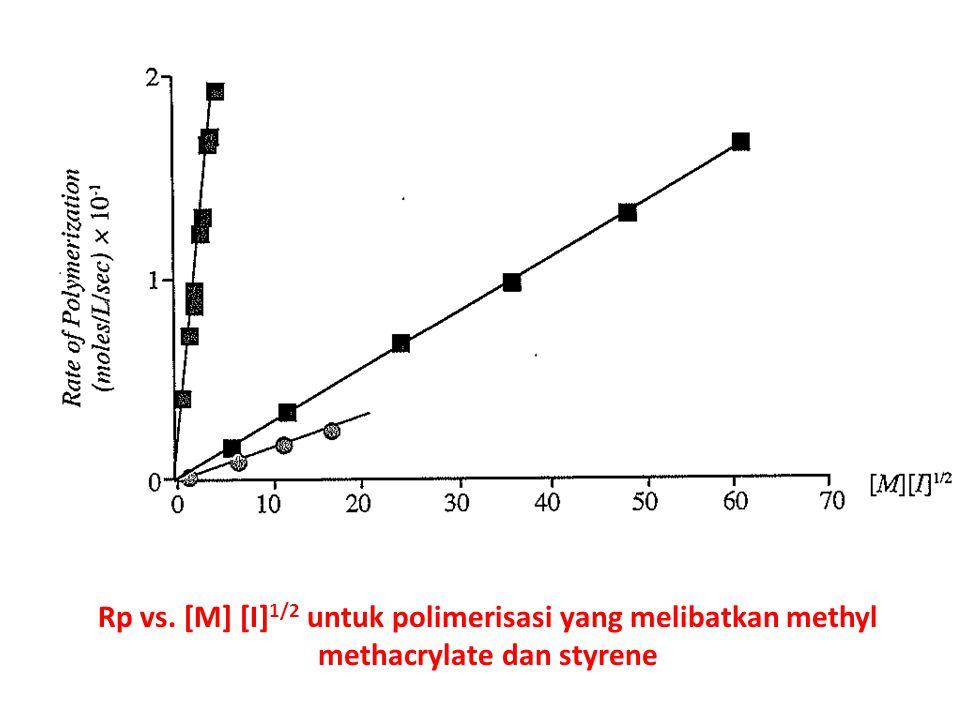 Rp vs. [M] [I] 1/2 untuk polimerisasi yang melibatkan methyl methacrylate dan styrene