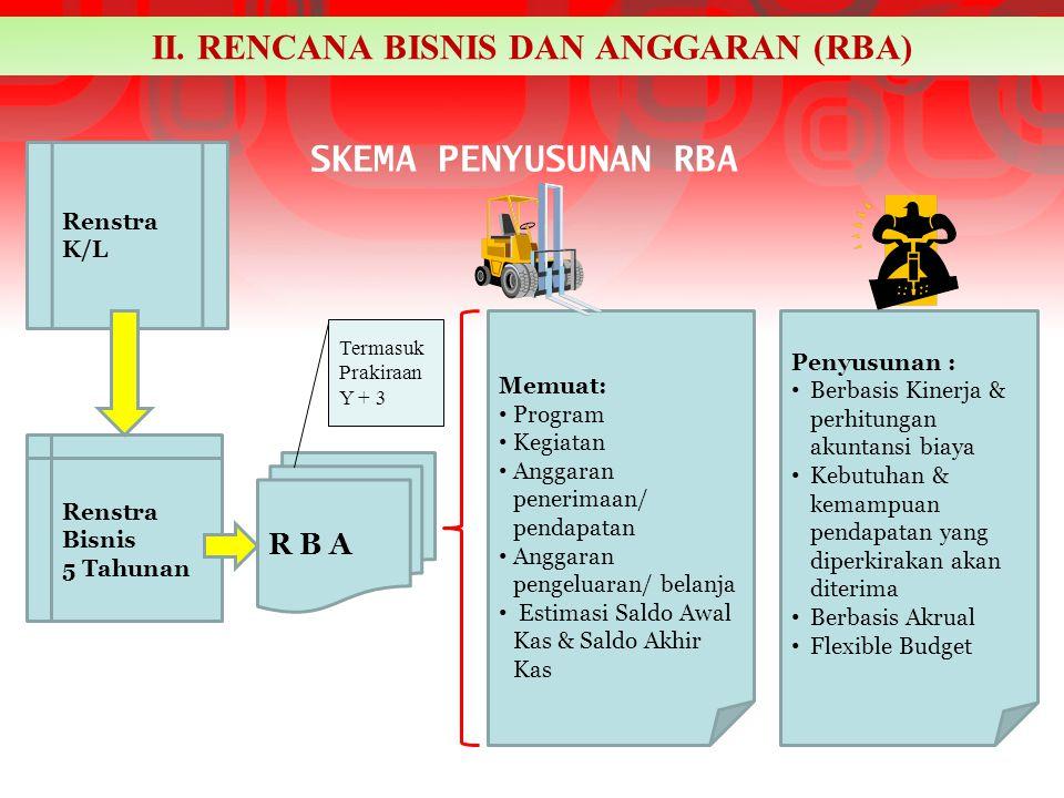 Renstra K/L Renstra Bisnis 5 Tahunan R B A Memuat: Program Kegiatan Anggaran penerimaan/ pendapatan Anggaran pengeluaran/ belanja Estimasi Saldo Awal