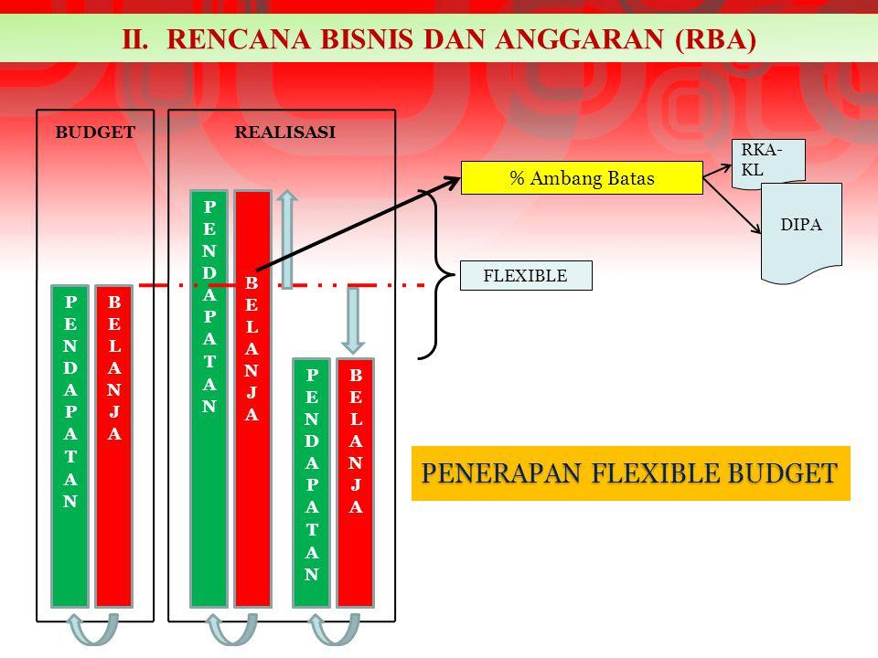 BUDGETREALISASI FLEXIBLE % Ambang Batas RKA- KL DIPA PENERAPAN FLEXIBLE BUDGET II. RENCANA BISNIS DAN ANGGARAN (RBA)