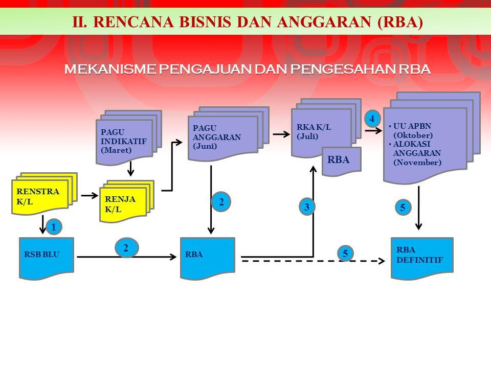 1.BLU menyusun RBA mengacu kepada RSB BLU dan Pagu Anggaran K/L.