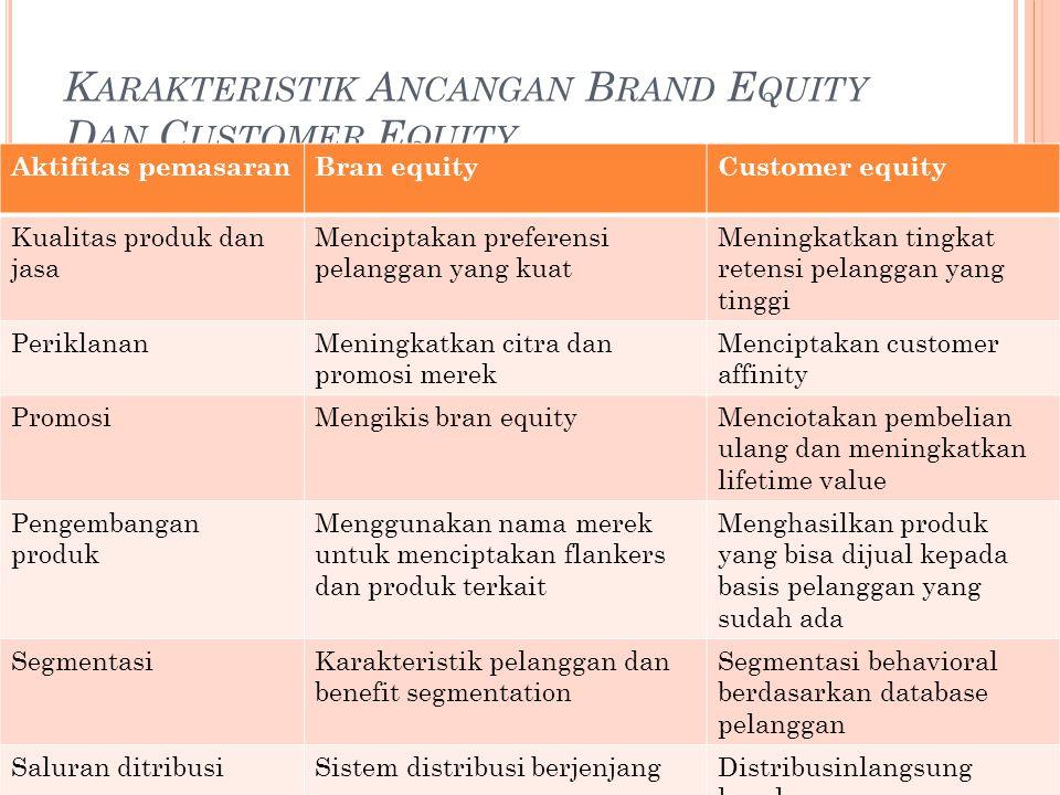 K ARAKTERISTIK A NCANGAN B RAND E QUITY D AN C USTOMER E QUITY Aktifitas pemasaranBran equityCustomer equity Kualitas produk dan jasa Menciptakan preferensi pelanggan yang kuat Meningkatkan tingkat retensi pelanggan yang tinggi PeriklananMeningkatkan citra dan promosi merek Menciptakan customer affinity PromosiMengikis bran equityMenciotakan pembelian ulang dan meningkatkan lifetime value Pengembangan produk Menggunakan nama merek untuk menciptakan flankers dan produk terkait Menghasilkan produk yang bisa dijual kepada basis pelanggan yang sudah ada SegmentasiKarakteristik pelanggan dan benefit segmentation Segmentasi behavioral berdasarkan database pelanggan Saluran ditribusiSistem distribusi berjenjangDistribusinlangsung kepelangga Layanan pelangganMeningkatkan citra merekMenciptakan custmer affinity