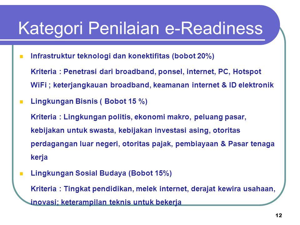 Kategori Penilaian e-Readiness Infrastruktur teknologi dan konektifitas (bobot 20%) Kriteria : Penetrasi dari broadband, ponsel, internet, PC, Hotspot