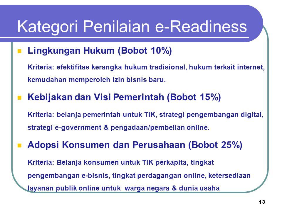 Kategori Penilaian e-Readiness Lingkungan Hukum (Bobot 10%) Kriteria: efektifitas kerangka hukum tradisional, hukum terkait internet, kemudahan memper